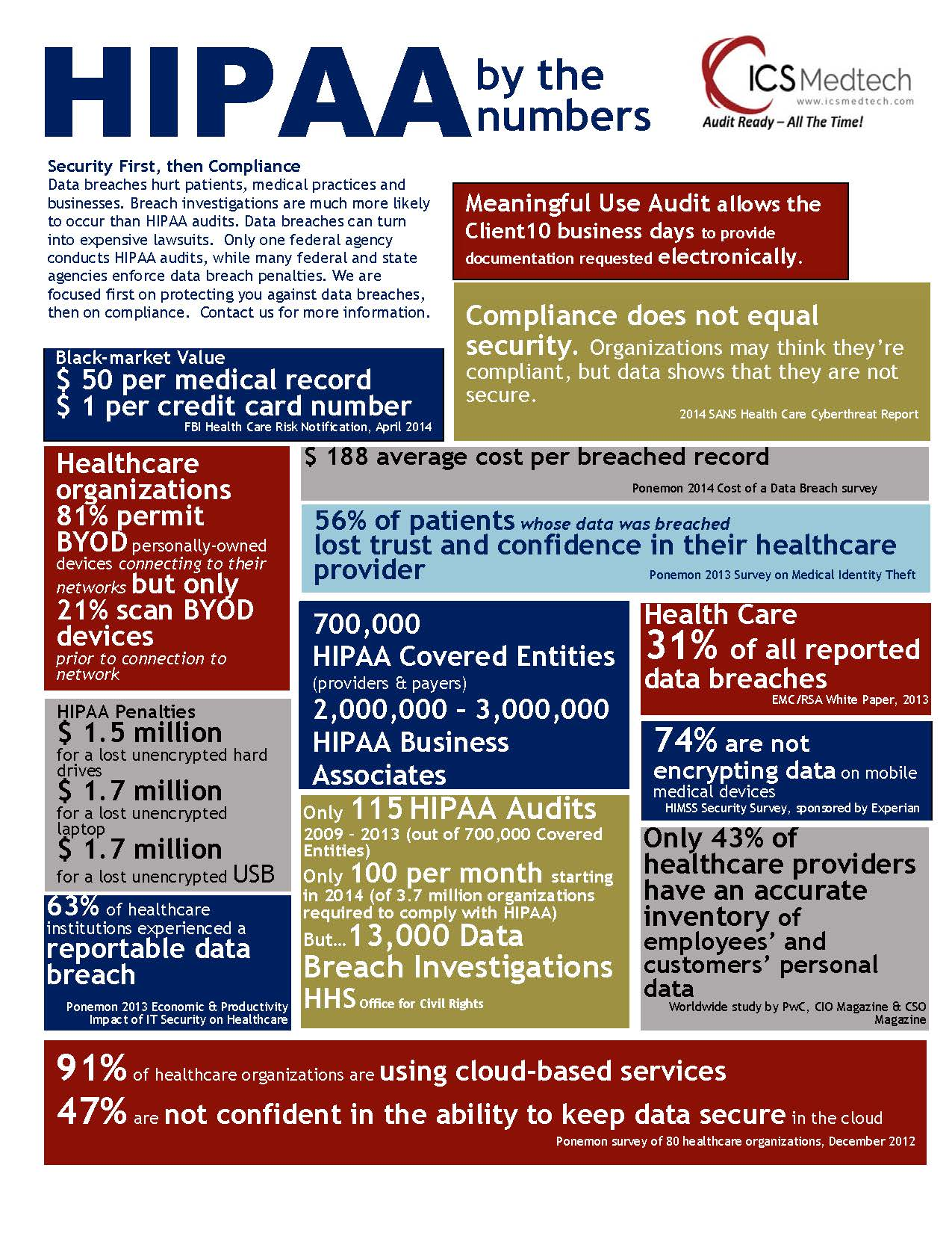 HIPAA by the Numbers
